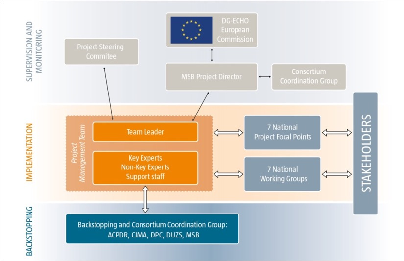 european union organizational structure